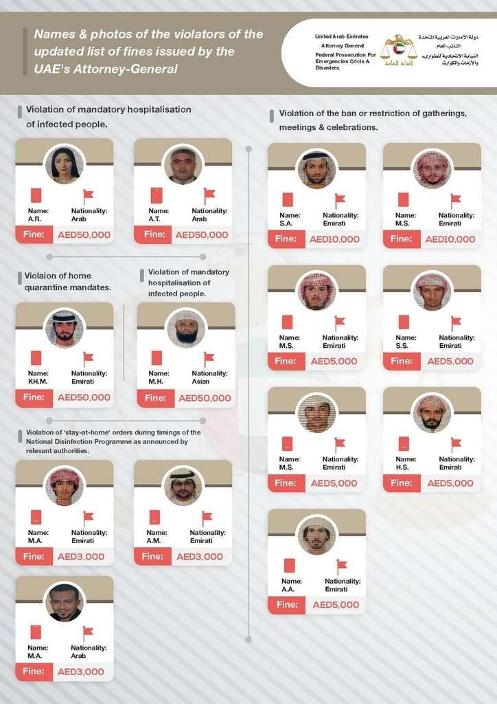 uae, expats arrested, citizens arrested, covid19 safety rules, uae covid laws, coronavirus
